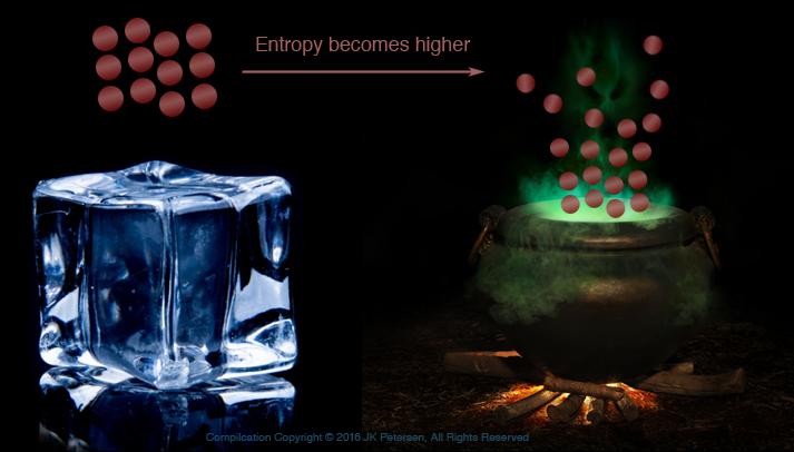 entropywater