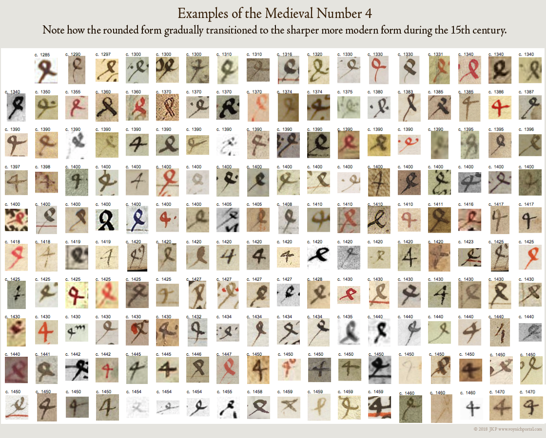 Picture of medieval numeral 4 and how it changed during the 15th century.