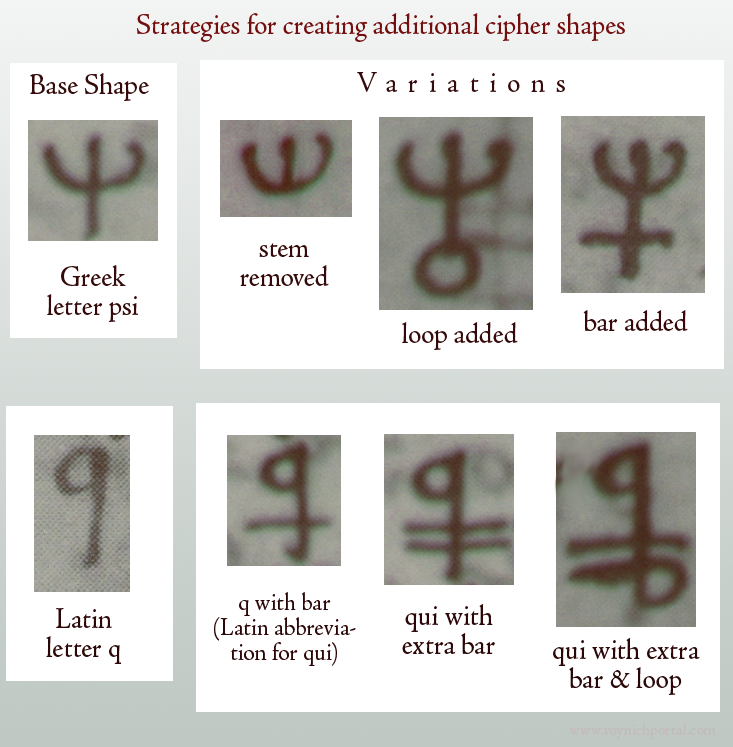 pic of letters modified to create new cipher shapes