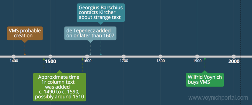 timeline of column text