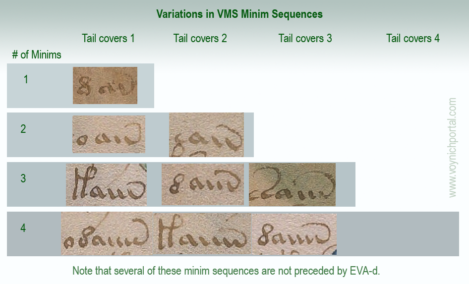 VMS tails in minim sequences